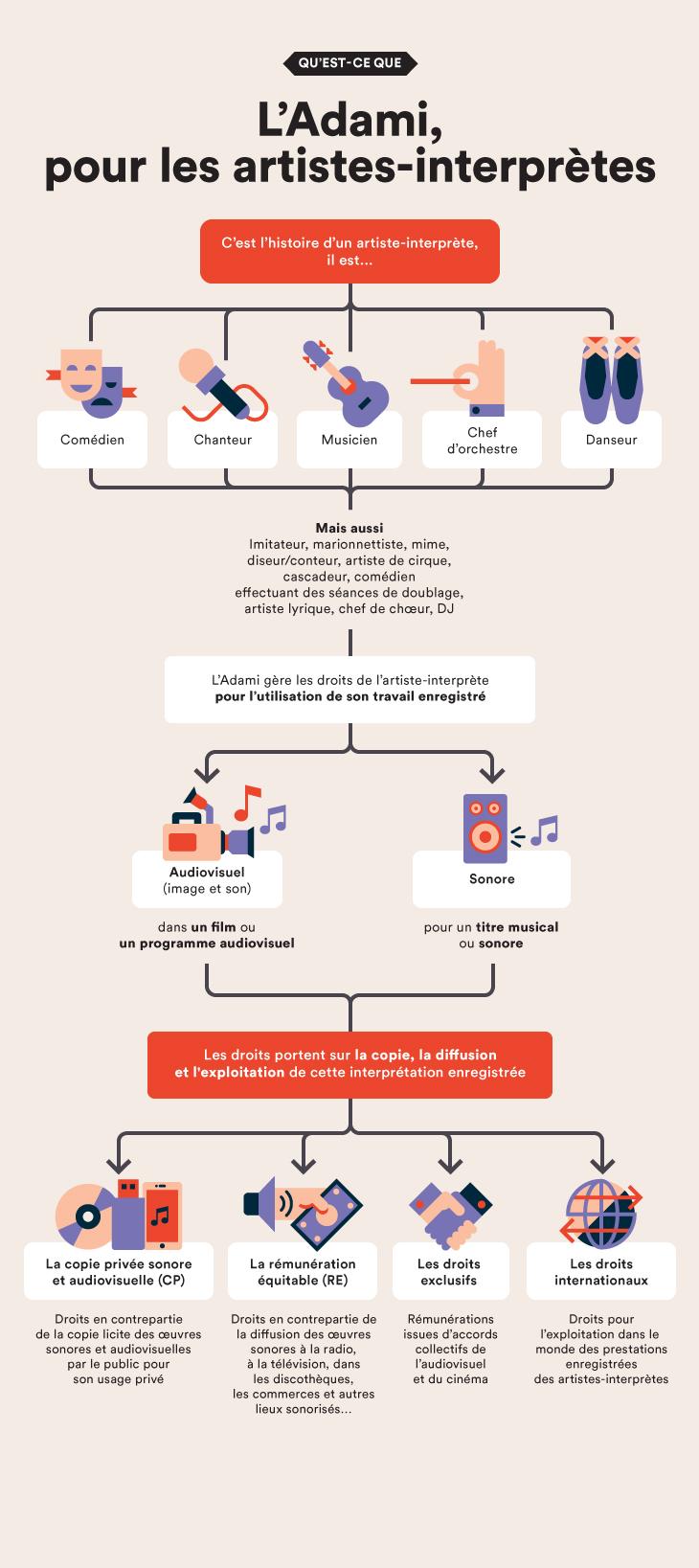Infographie L'Adami pour les artistes-interprètes