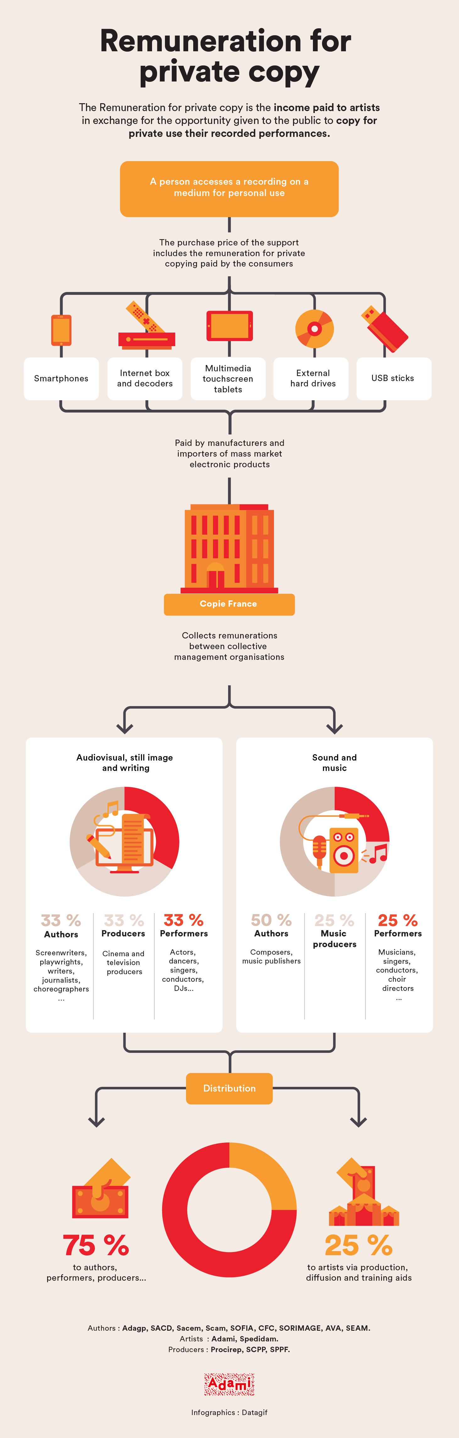 infographie copie privée 2020 EN