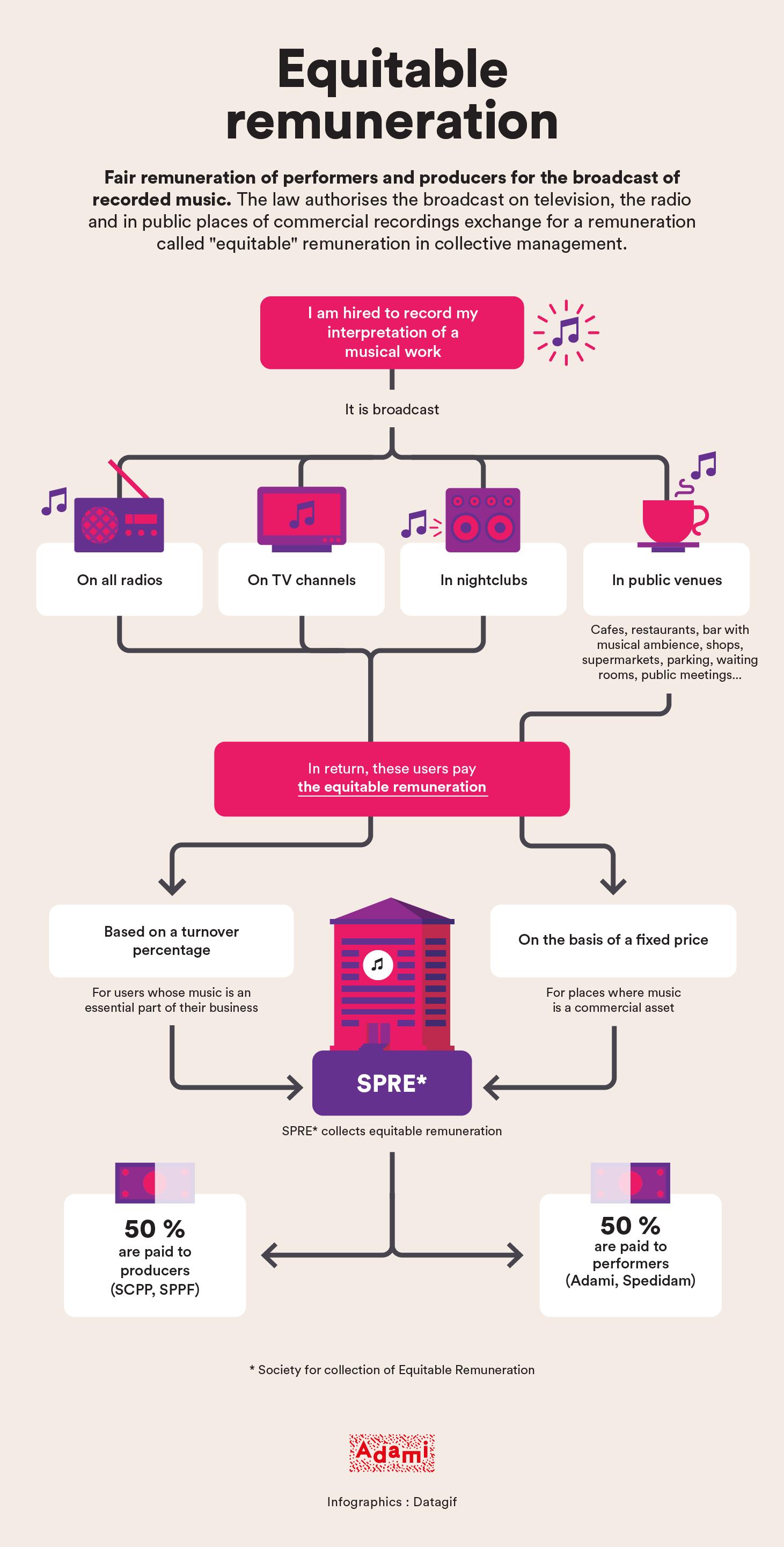 Infographie rémunération équitable en anglais